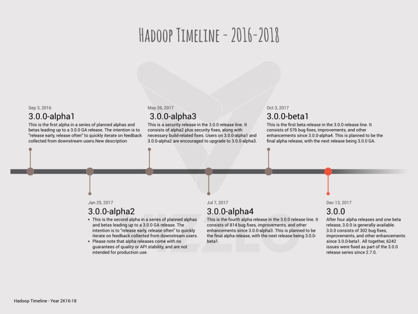 hadoop-timeline-2016-2018