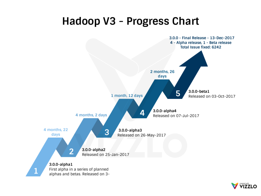 hadoop-v3-progress-chart.png